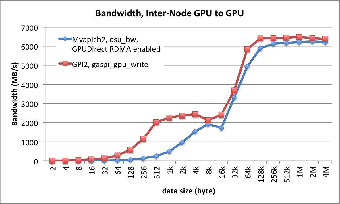 Bandwidth_GPU